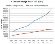 H-1B Saison Fiscal Year 2011