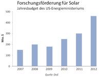 Forschungsförderung für Solar in den USA wird erhöht
