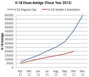H-1B Visa-Statistik Fiscal Year 2012