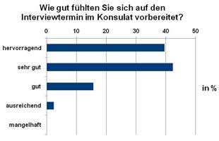 Ergebnisse der Kundenumfrage 2011